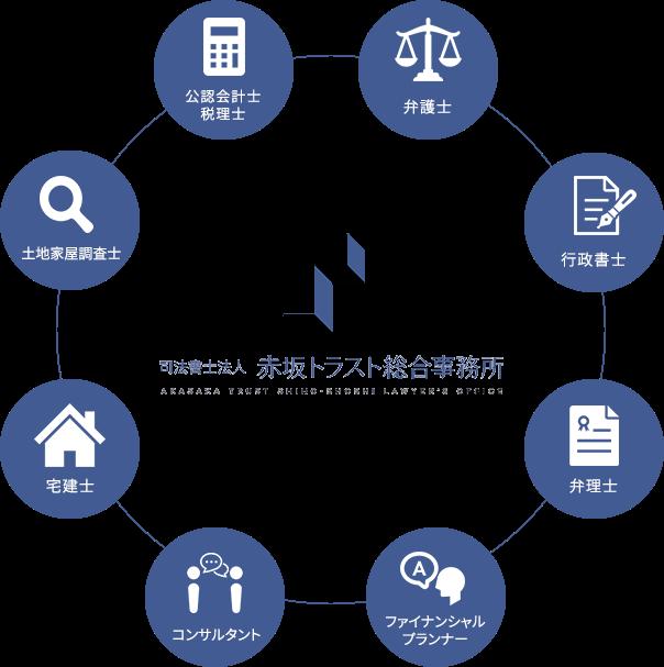 司法書士法人 赤坂トラスト事務所の特長